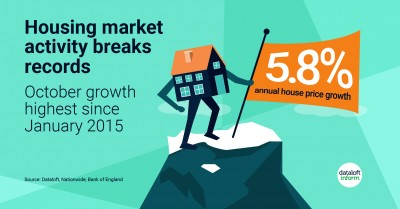 Housing Market Breaks Records